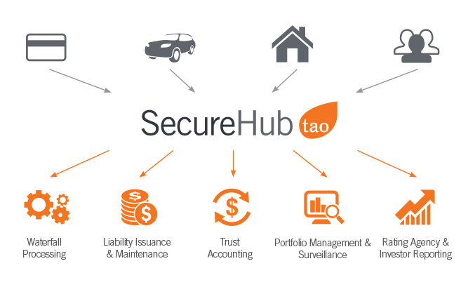 SecureHub